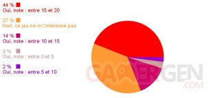 Sondage semaine resultats