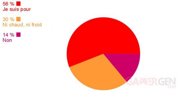 Sondage semaine Sony Microsoft resultats image