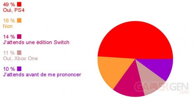 Sondage semaine Spyro image