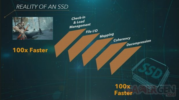 SSD PS5 PS4 PlayStation 100 times faster
