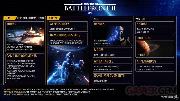 Star Wars Battlefront II Clones War Mise à jour planning