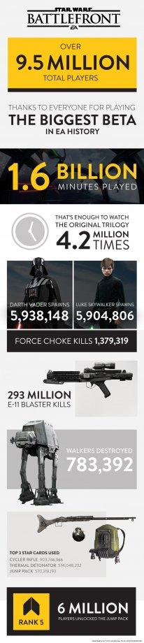 Star Wars Battlefront statistiques be?ta