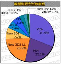 Statistique Japon charts