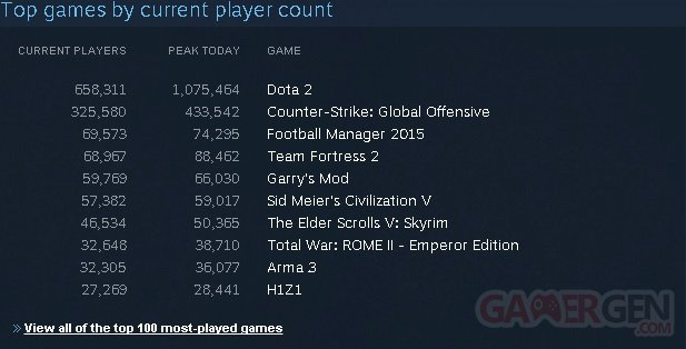 Steam Dota2 record
