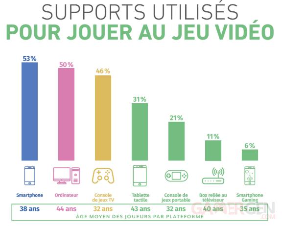 Support utilisés pour joueur au jeu vidéo France 2019