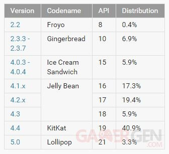tableau repartition android 2015 fevrier