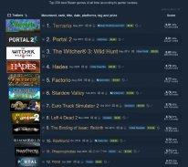 Terraria Steam Top 250