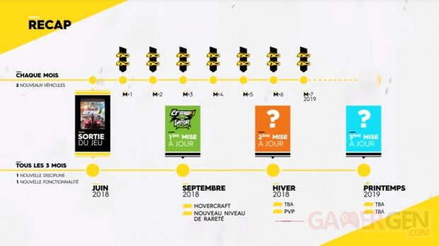 The Crew 2 post launch lancement contenu supplémentaire additionnal content dlc season pass