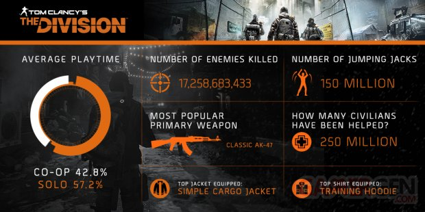 The Division infographie