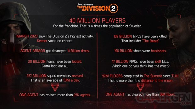 Tom Clancy's The Division 2 infographie 2020