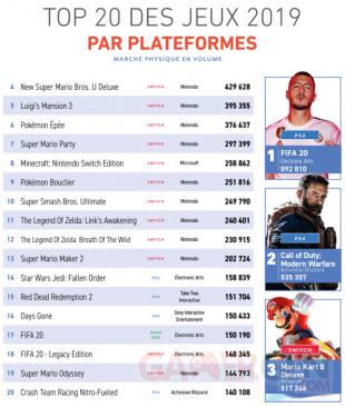 TOP 20 des jeux de 2019 par plateformes