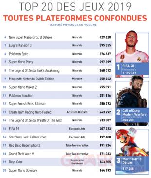 TOP 20 des jeux de 2019 toutes plateformes