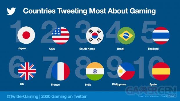 Twitter CountriesTweetingMost2020.jpeg.img.fullhd.medium