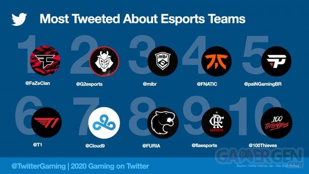 Twitter MostTweetedAboutEsportsTeams2020.jpeg.img.fullhd.medium