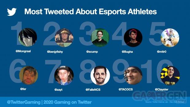 Twitter MostTweetedEsportsAth2020.jpeg.img.fullhd.medium