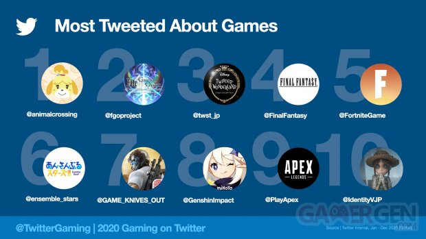 Twitter MostTweetedGames2020.jpeg.img.fullhd.medium