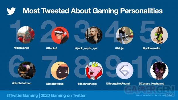 Twitter MostTweetedPersonality2020.jpeg.img.fullhd.medium