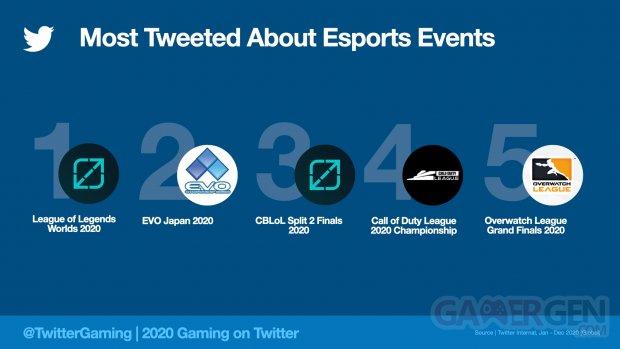 TwitterMostTweetedEsportsEvent2020.jpeg.img.fullhd.medium