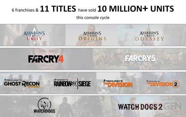 Ubisoft 10 million sellers 14 05 2020