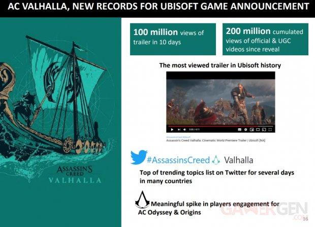 Ubisoft Assassin's Creed Valhalla records 14 05 2020
