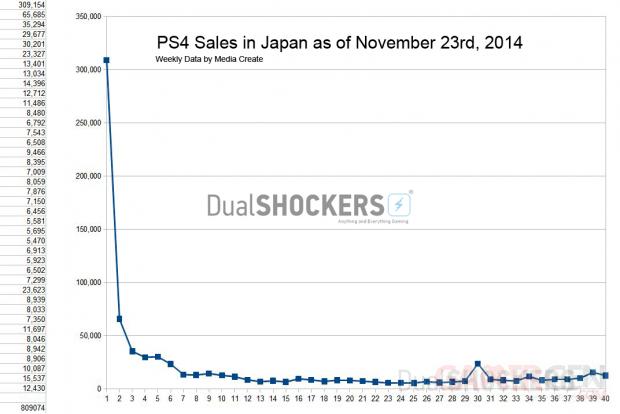 Ventes Japon PlayStation 4