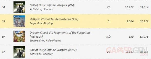VGChartz Call of Duty Infinite Warfare Précommandes Mai 2016