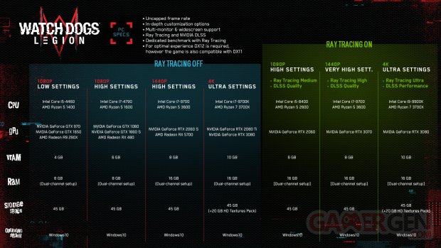 watch dogs legion nvidia geforce recommended specs