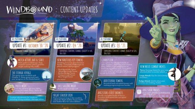 Windbound roadmap DLC 30 10 2020