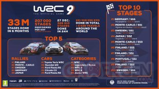 WRC 9 infographie 6 mois