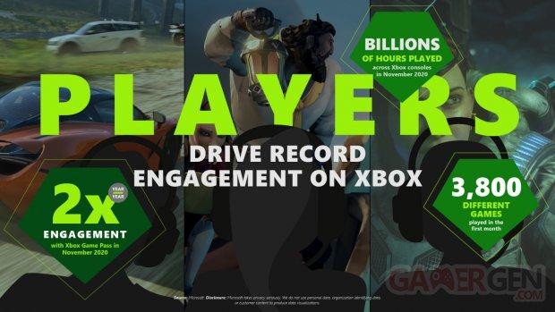Xbox chiffres temps de jeu 2020