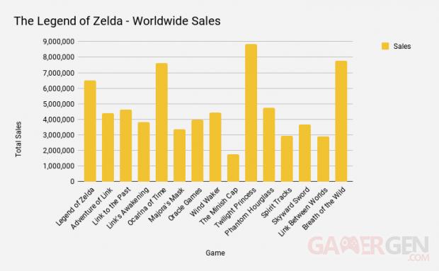 zelda global Sales